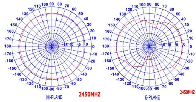 Antena magnetyczna WiFi 2dBi z kablem 3m SMA(m)